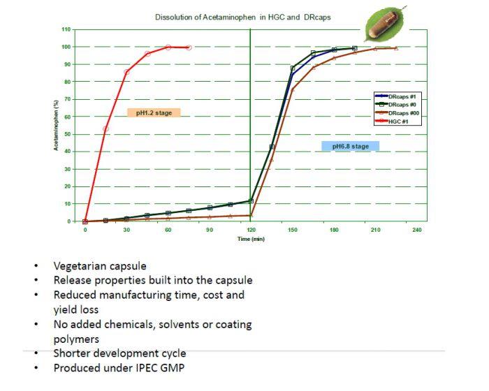 Oplossing grafiek van de gastro capsule